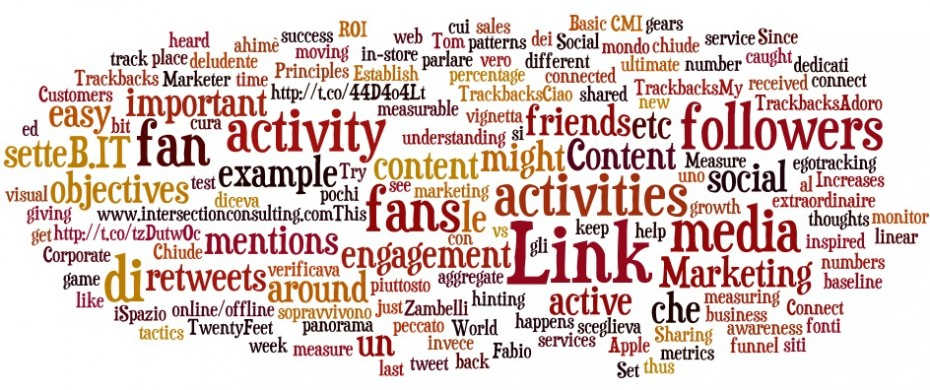 wordle twitter pierotaglia